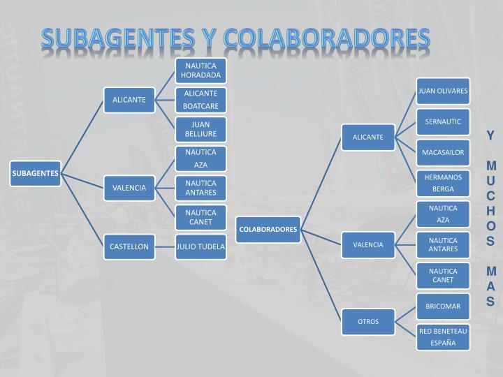 SUBAGENTES Y COLABORADORES
