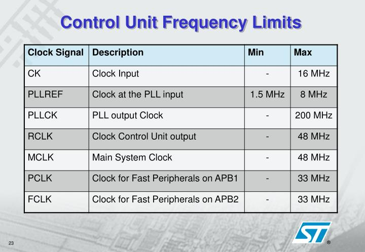 Control Unit Frequency Limits