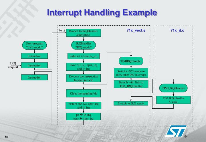 Interrupt Handling Example