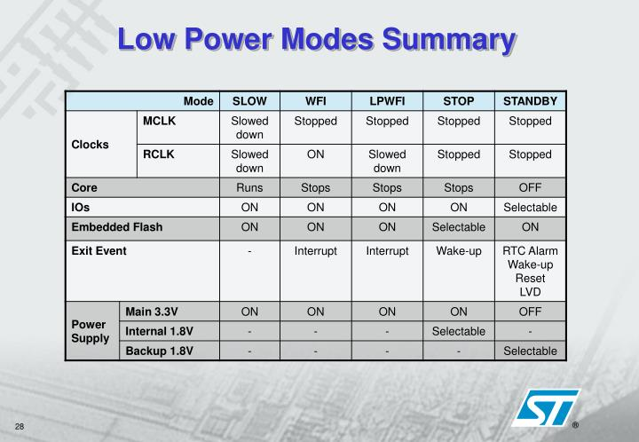 Low Power Modes Summary