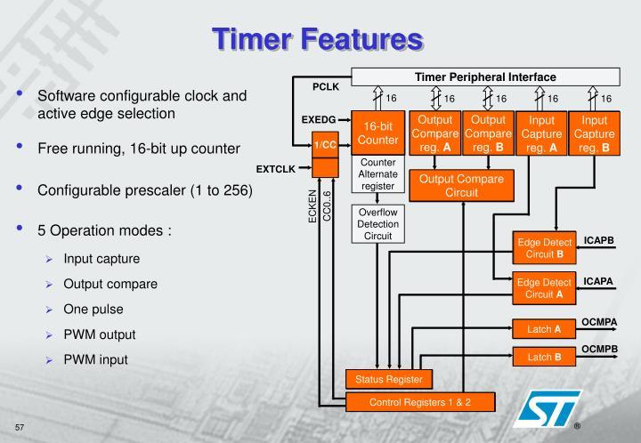 Timer Peripheral Interface