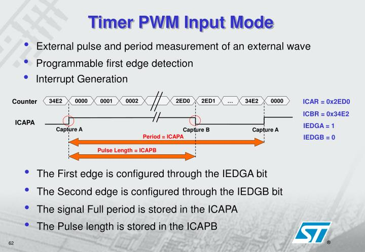 External pulse and period measurement of an external wave