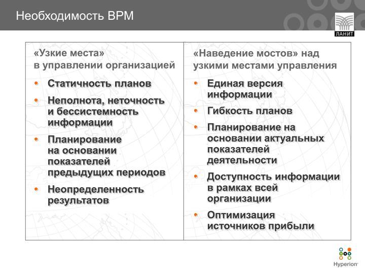 Необходимость BPM