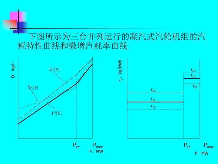 下图所示为三台并列运行的凝汽式汽轮机组的汽耗特性曲线和微增汽耗率曲线