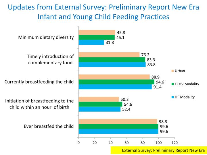 Updates from External Survey: Preliminary Report New
