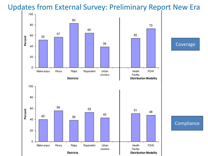 Updates from External Survey: Preliminary Report New Era