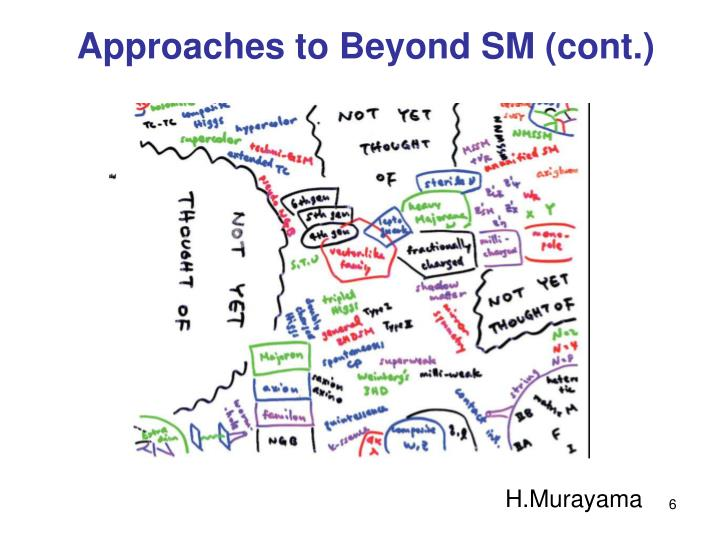 Approaches to Beyond SM (cont.)
