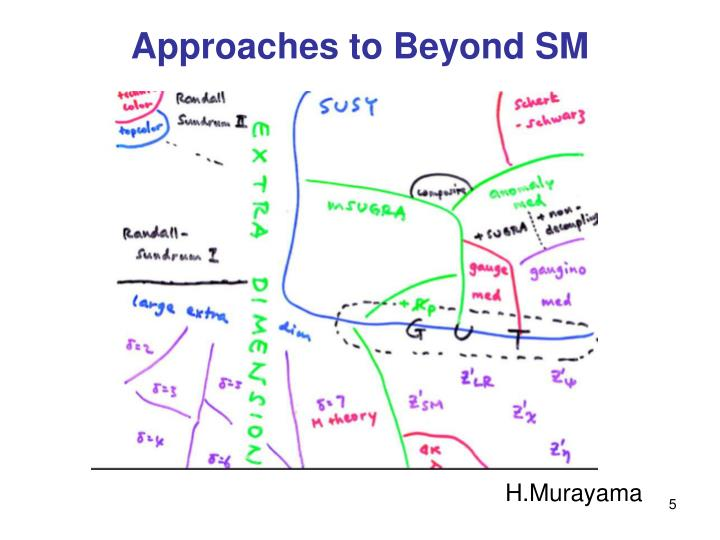 Approaches to Beyond SM