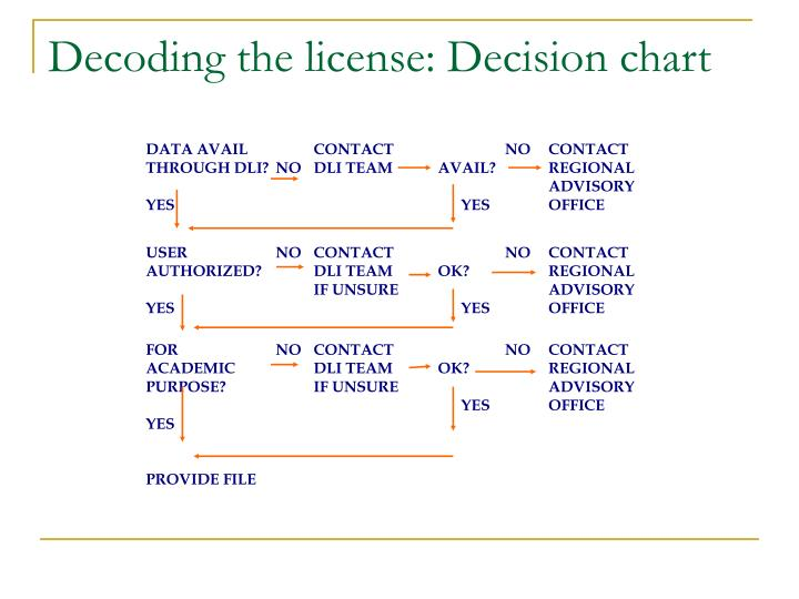 Decoding the license: Decision chart