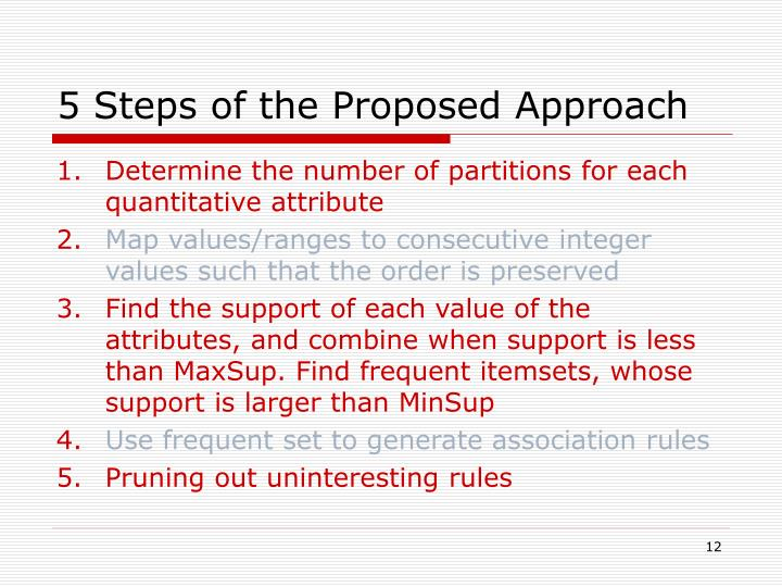 5 Steps of the Proposed Approach