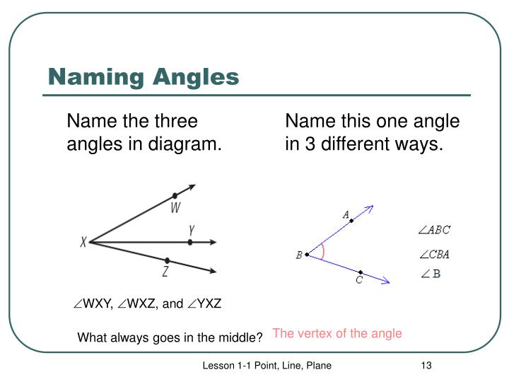 Name the three angles in diagram.