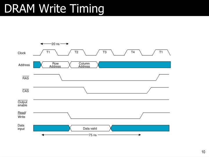 DRAM Write Timing