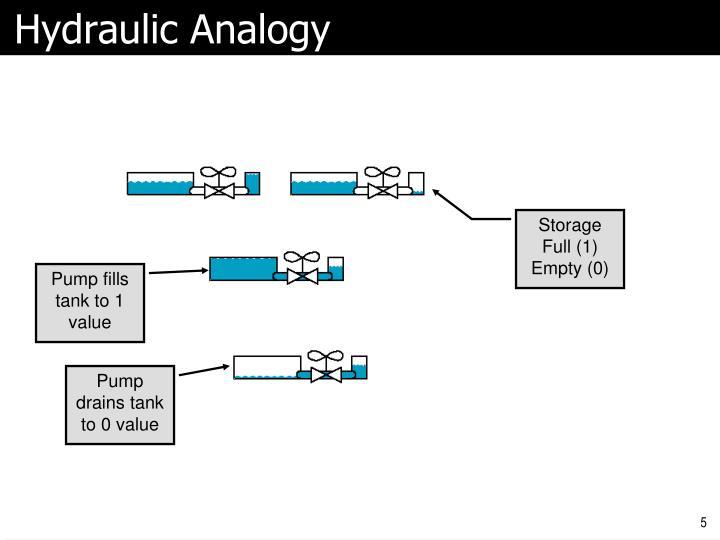 Hydraulic Analogy
