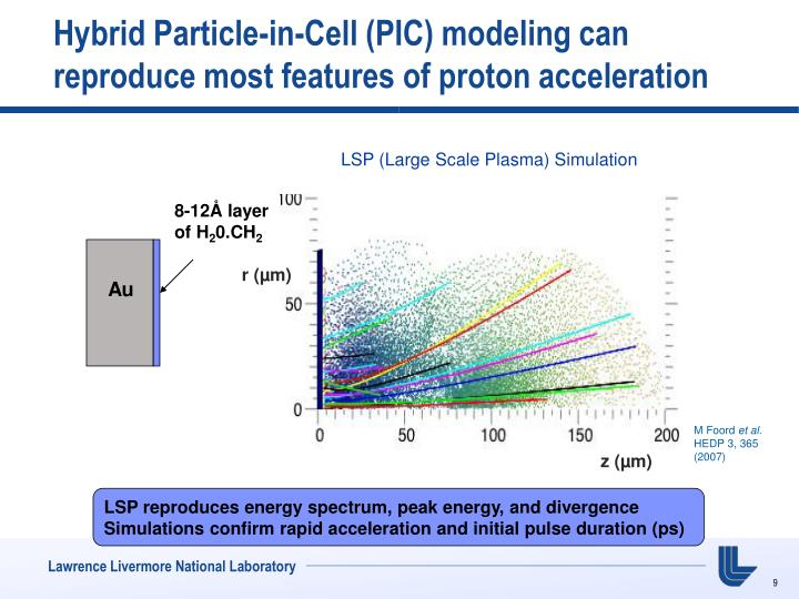 Hybrid Particle-in-Cell (PIC) modeling can reproduce most features of proton acceleration
