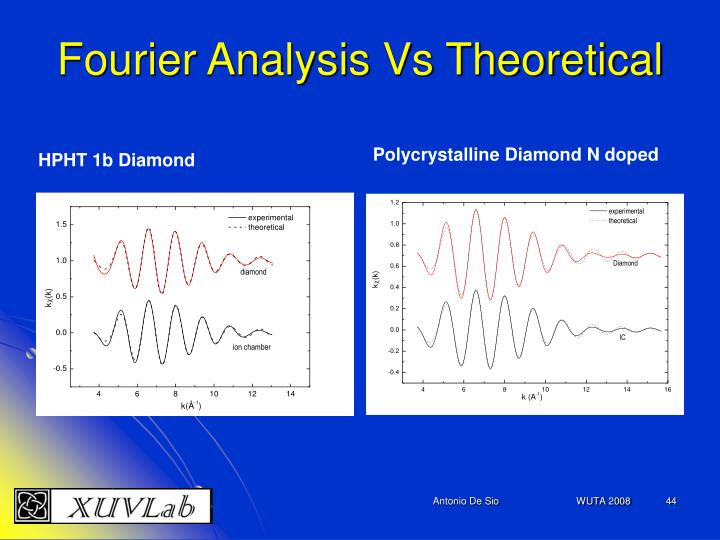 Fourier Analysis Vs Theoretical