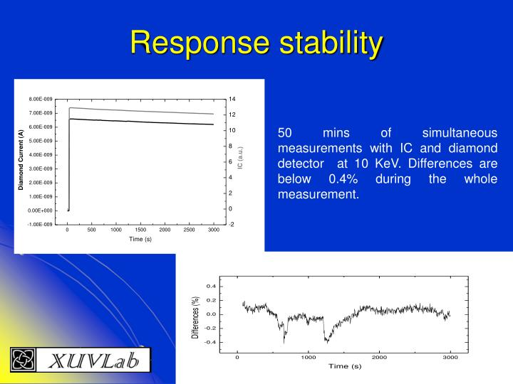 Response stability