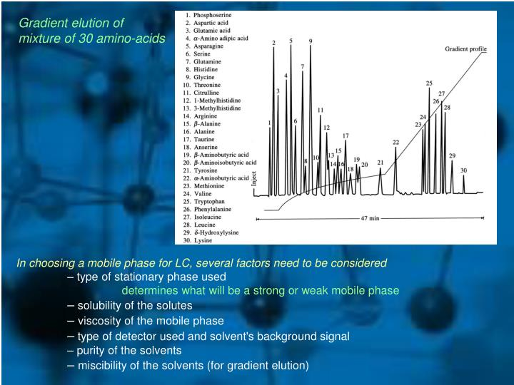 Gradient elution of mixture of 30 amino-acids