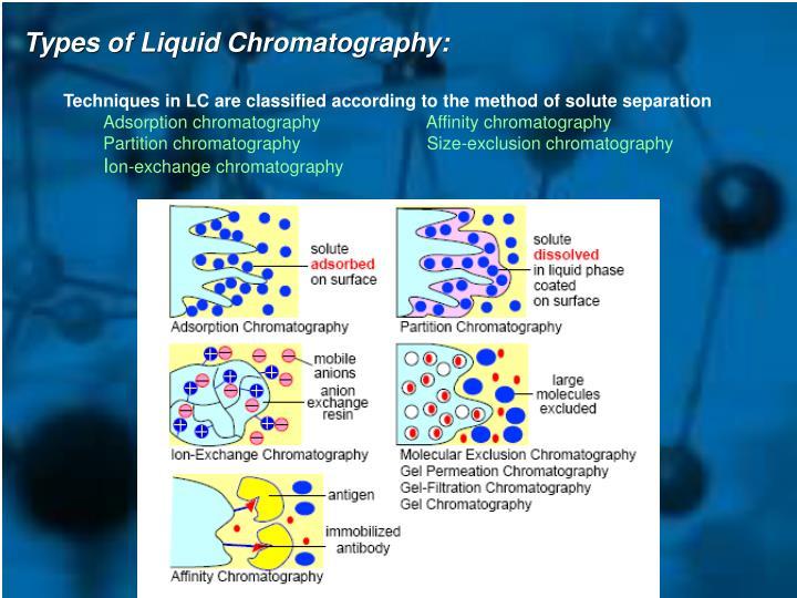 Types of Liquid Chromatography: