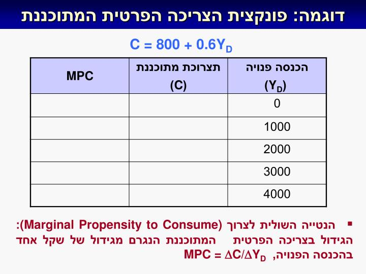 דוגמה: פונקצית הצריכה הפרטית המתוכננת