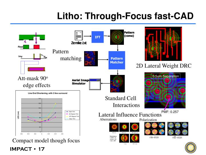 Litho: Through-Focus fast-CAD