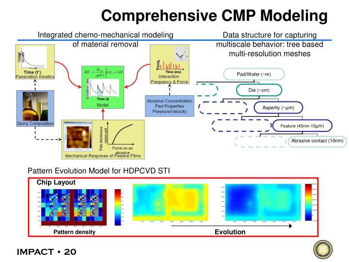 Comprehensive CMP Modeling