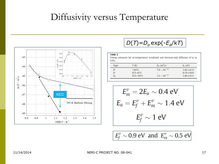 Diffusivity versus Temperature