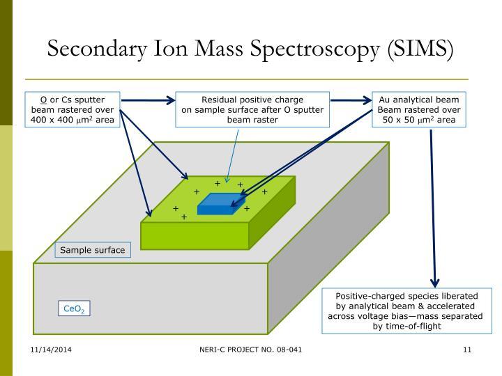 Secondary Ion Mass Spectroscopy (SIMS)