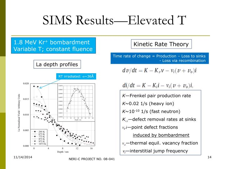 SIMS Results—Elevated T