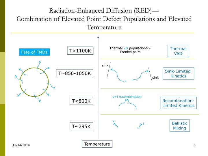 Radiation-Enhanced Diffusion (RED)—