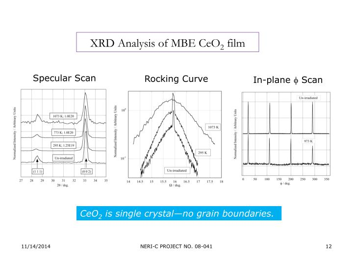 XRD Analysis of MBE CeO
