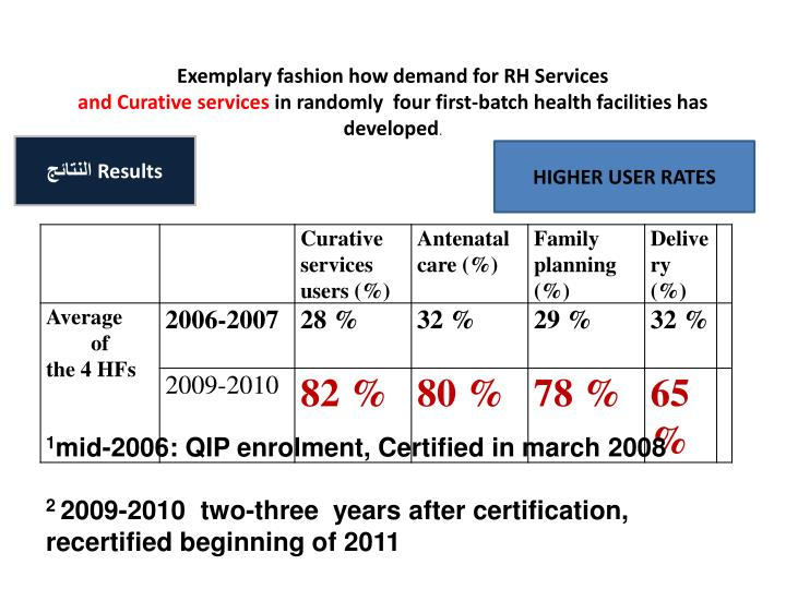Exemplary fashion how demand for RH Services