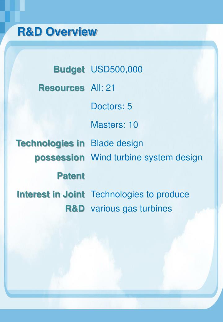 R&D Overview