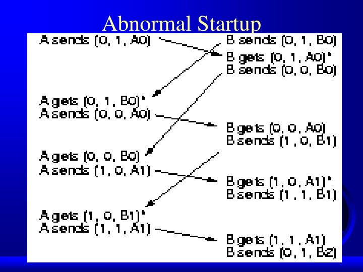 Abnormal Startup