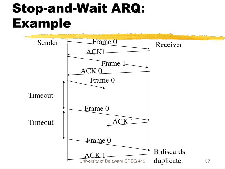 Stop-and-Wait ARQ: Example