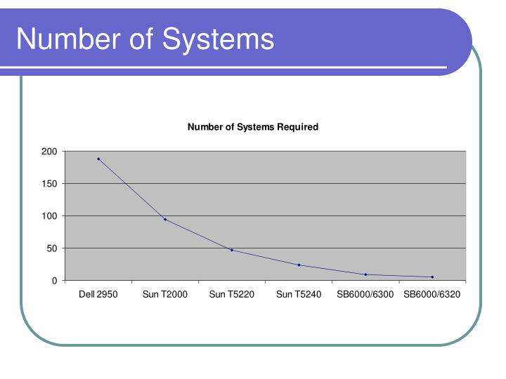 Number of Systems