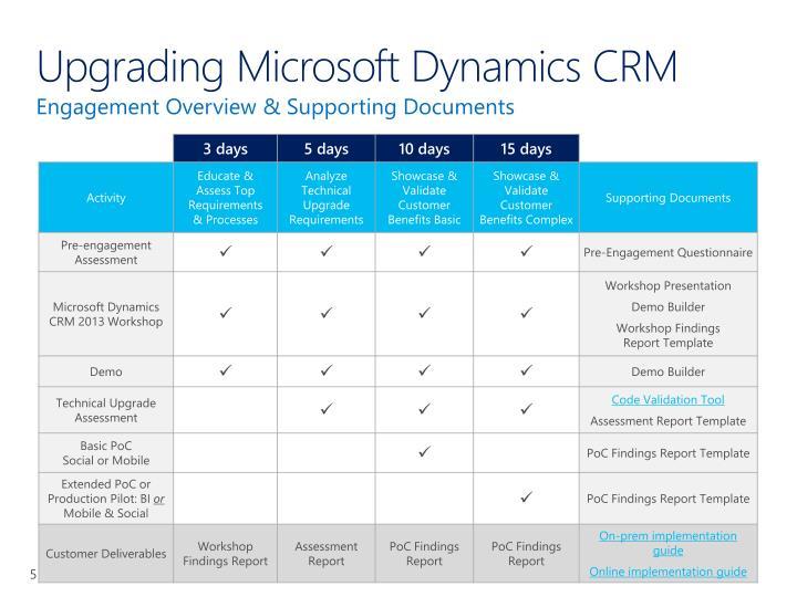 Upgrading Microsoft Dynamics CRM