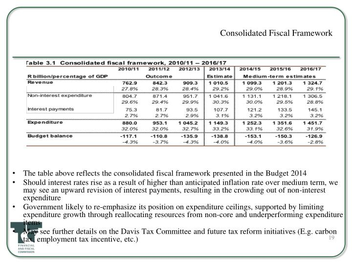 Consolidated Fiscal Framework