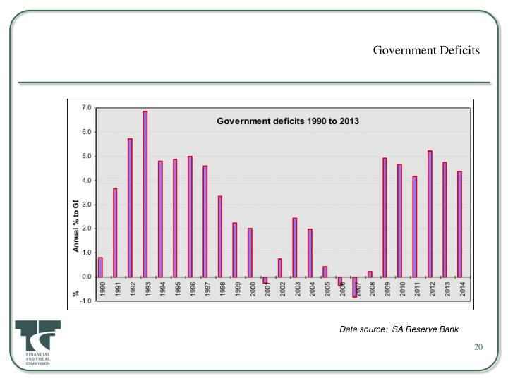 Government Deficits