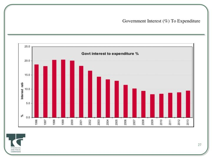 Government Interest (%) To Expenditure