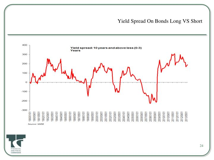 Yield Spread On Bonds Long VS Short