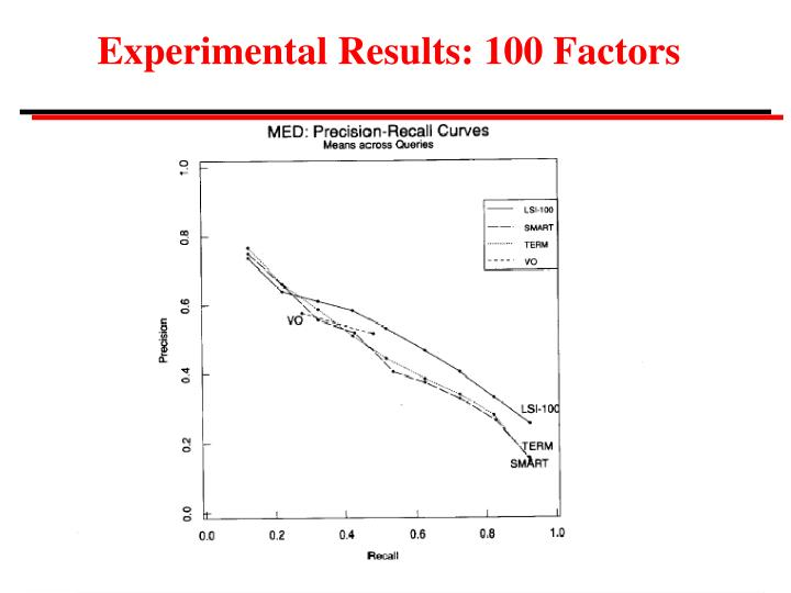 Experimental Results: 100 Factors