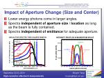 impact of aperture change size and center