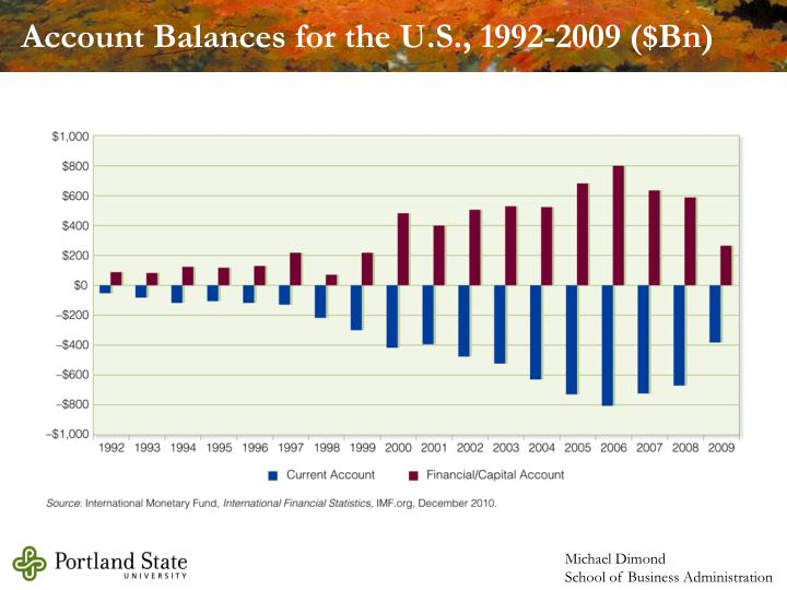 Account Balances for the U.S., 1992-2009 ($Bn)