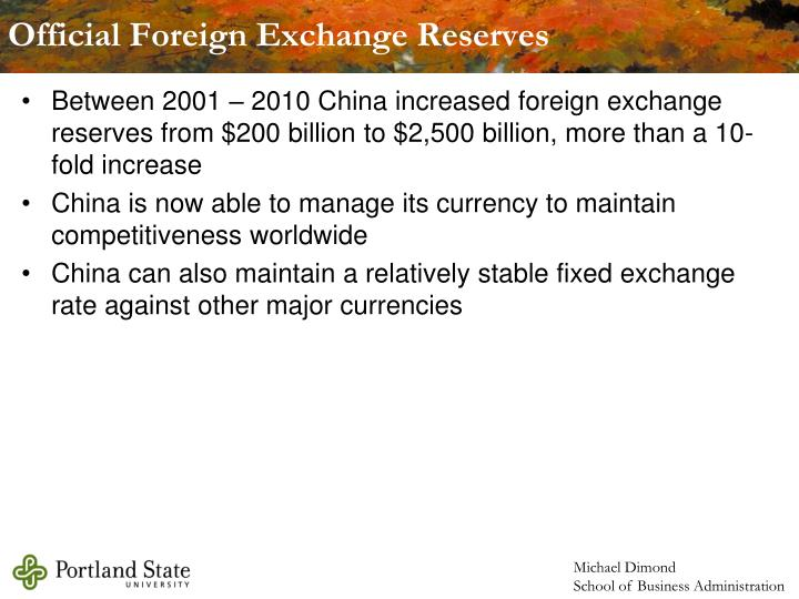 Official Foreign Exchange Reserves