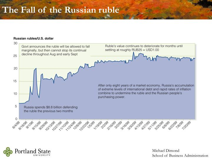 The Fall of the Russian ruble