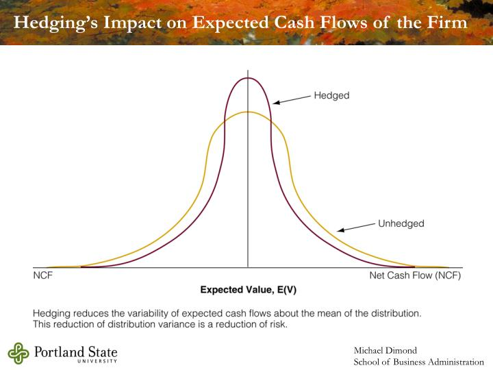Hedging's Impact on Expected Cash Flows of the Firm