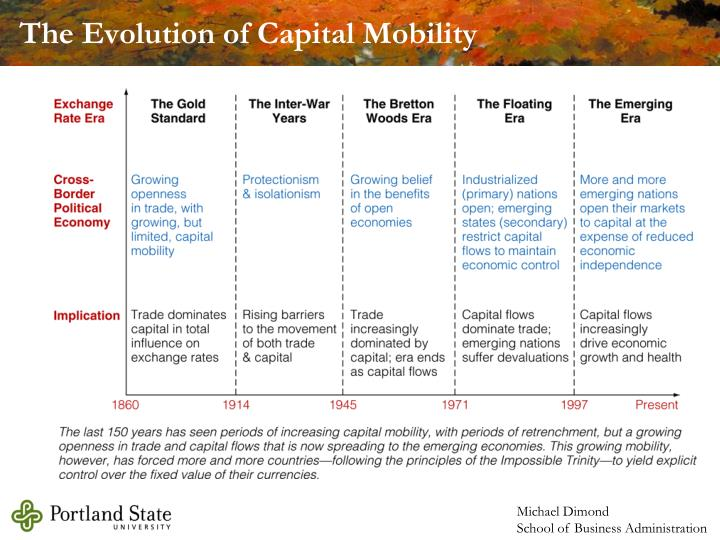 The Evolution of Capital Mobility