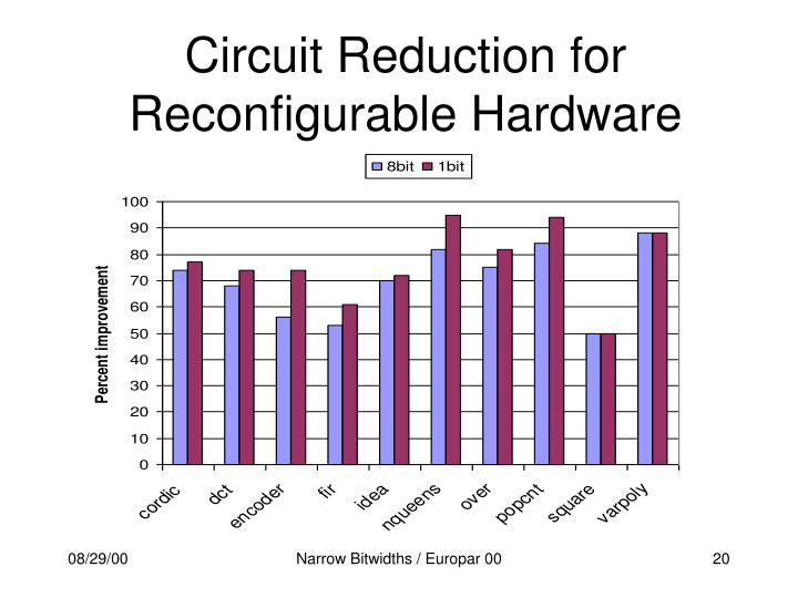 Circuit Reduction for