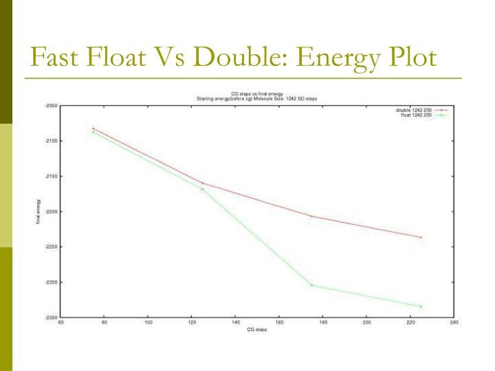 Fast Float Vs Double: Energy Plot