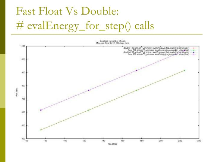 Fast Float Vs Double: